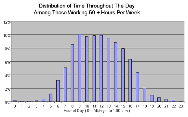 When Do Employees Work Overtime?