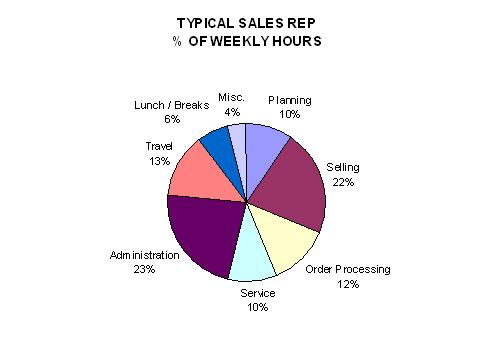 How Do Sales Reps Spend Their Time?
